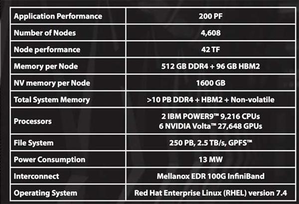 美国推出新超算Summit:IBM处理器、速度暂列世界第一